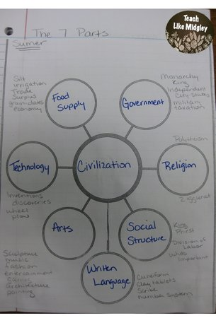 7 parts of a civilization